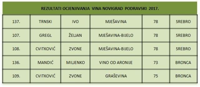 Rezultati ocjenjivanja vina Novigrad podravski 2017.