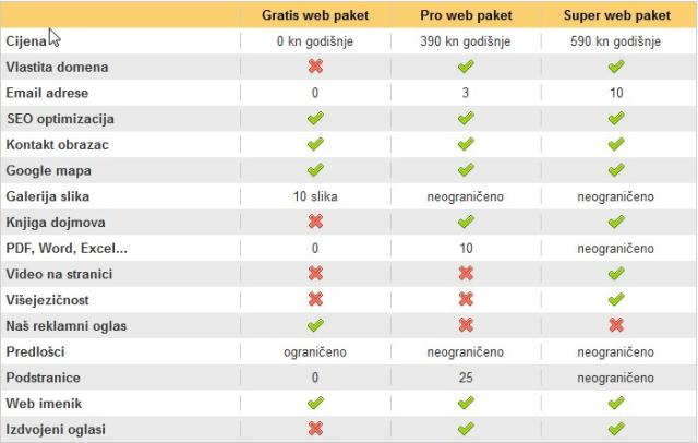 Usporedba web paketa
