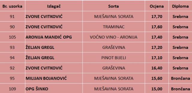 Rezultati ocjenjivanja mladih vina, Vincekovo 2017, Virje